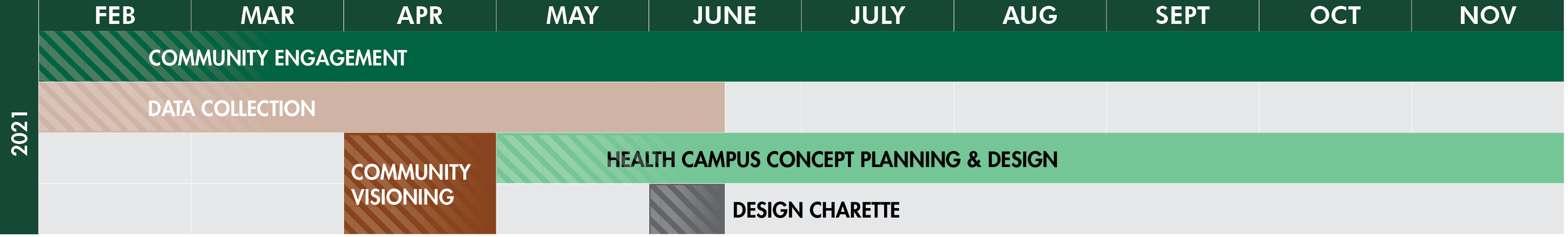 Mat-Su Health Foundation Community Health Campus Master Plan Schedule